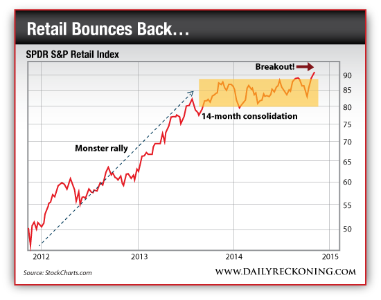 SPDR S&P Retail Index, 2012-2014