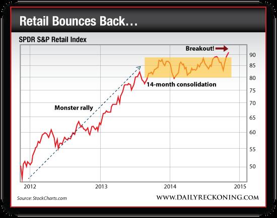 SPDR S&P Retail Index, 2012-2014