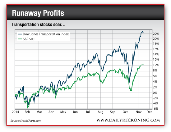 Dow Jones Transportation Index vs. S&P 500, Jan. 2014-Nov. 2014