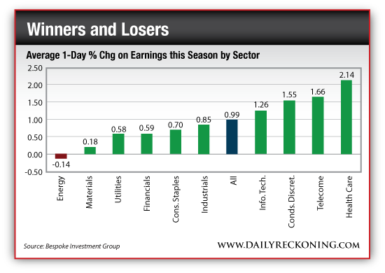 Average 1-Day Percentage Change On Earnings this Season By Sector
