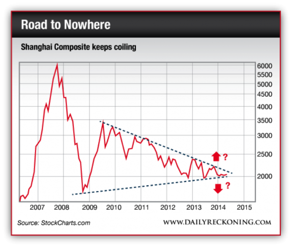Shanghai Composite Index,  2007-2014