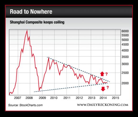 Shanghai Composite Index,  2007-2014