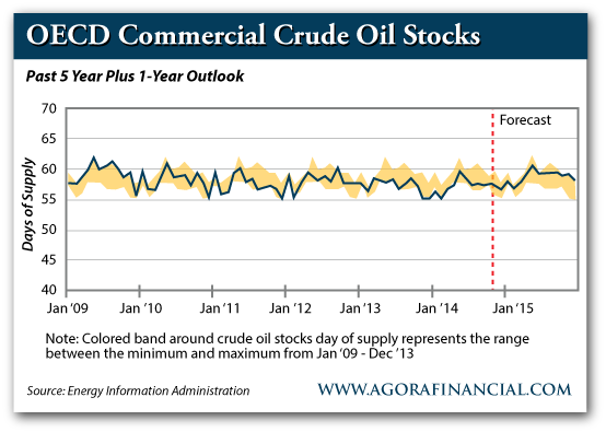 OECD Commercial Crude Oil Stocks