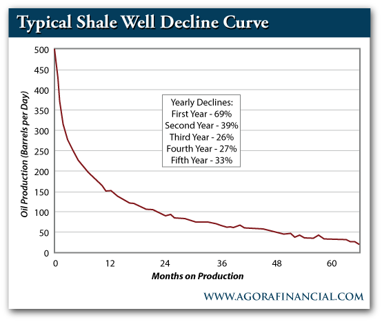 Typical Shale Well Decline Curve