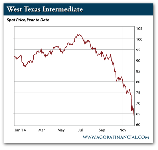West Texas Intermediate - Spot Price, Year to Date