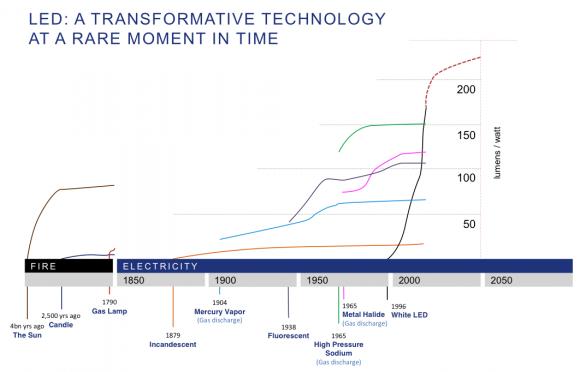 LED_TransformativeTech