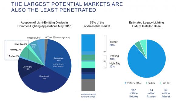 LargestPotentialMarkets