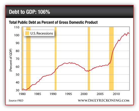 Debt to GDP: 106%