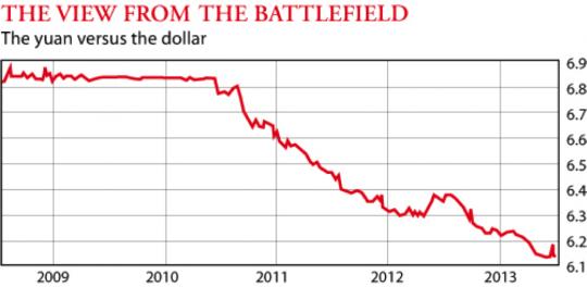 The yuan versus the dollar