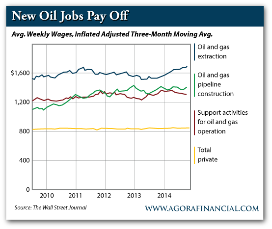 New Oil Jobs Pay off