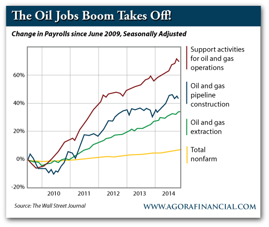 The Oil Jobs Boom Takes Off!