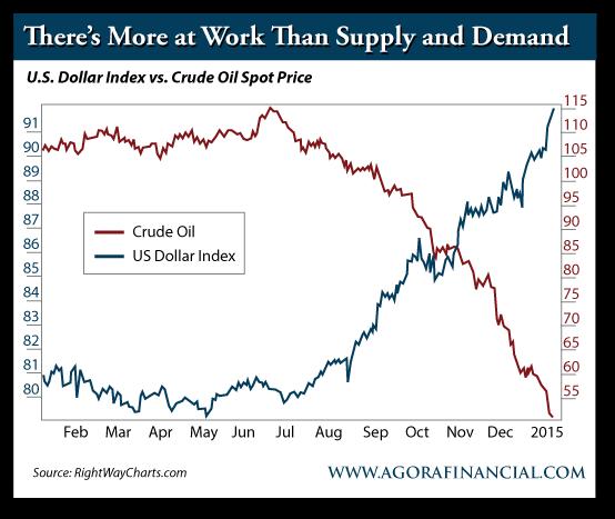 U.S. Dollar Index vs. Crude Oil Sport Price