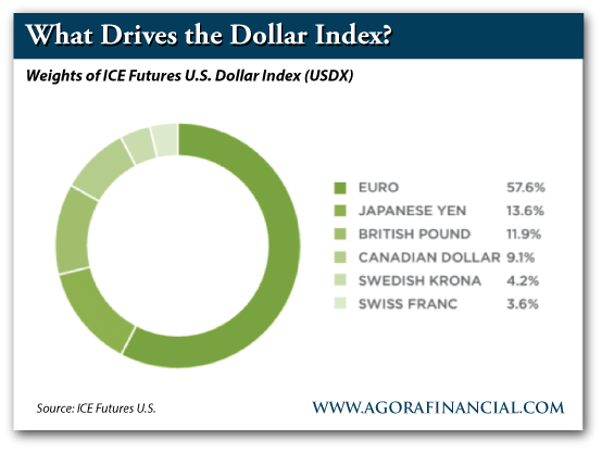 Weights of ICE Futures U.S. Dollar Index (USDX)