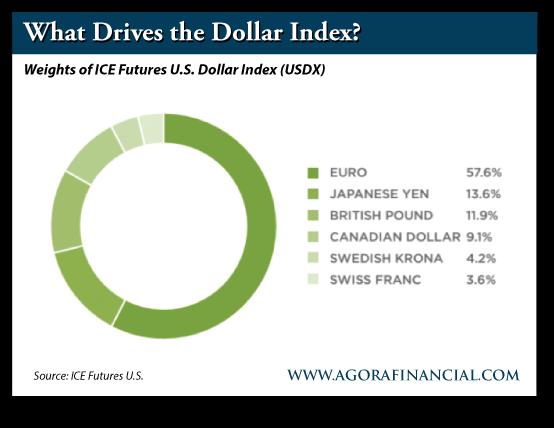 Weights of ICE Futures U.S. Dollar Index (USDX)