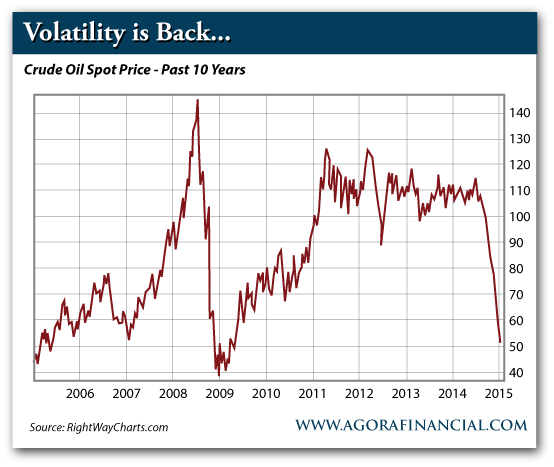 Crude Oil Spot Price – Past 10 Years