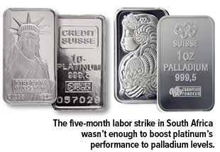 The five-month labor strike in South Africe wasn't enough to boost platinum's performance to palladium levels