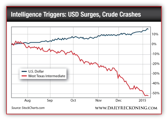 Intelligence Triggers: USD Surges, Crude Crashes