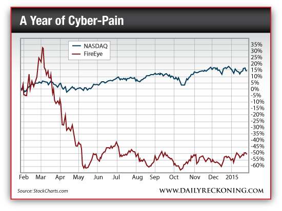 """Take a """"Hack"""" At Cybersecurity Stocks for 20% Gains"""