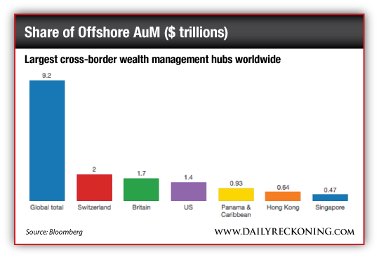 Largest cross-border wealth management hubs worldwide