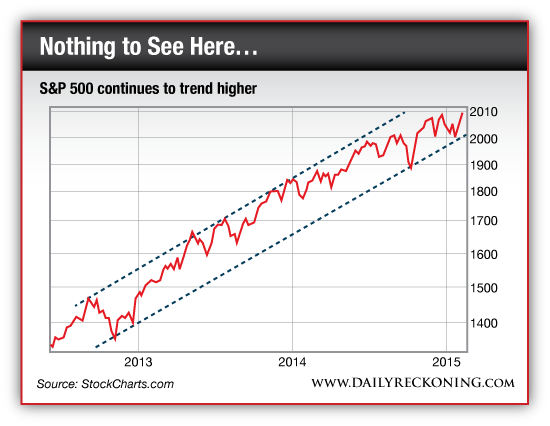 S&P 500 continues to trend higher