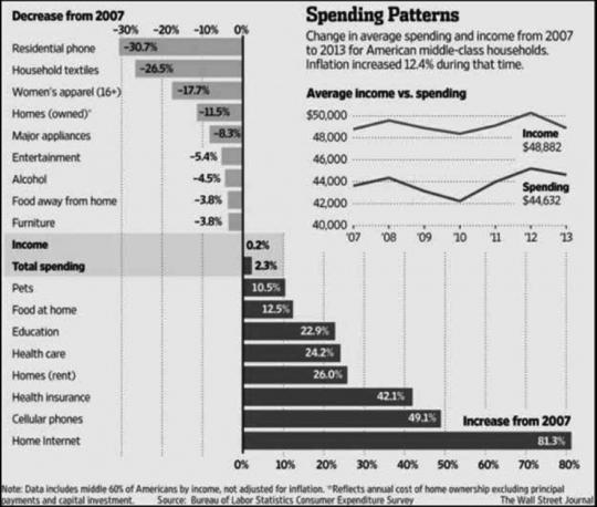 SpendingPatterns