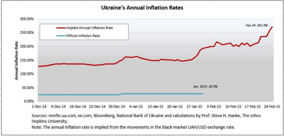 UkraineInflation