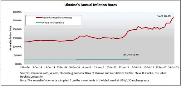 UkraineInflation