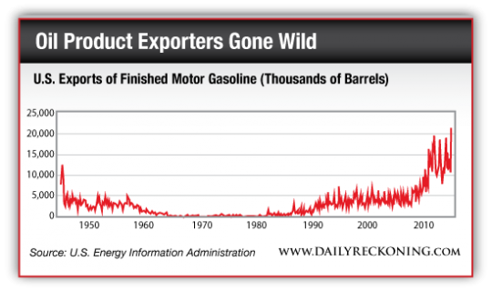 Oil Product Exporters Gone Wild