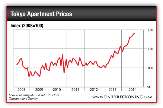 Chart showing the progression of apartment prices in Tokyo since 2008