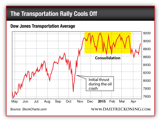 The transportation rally cools off