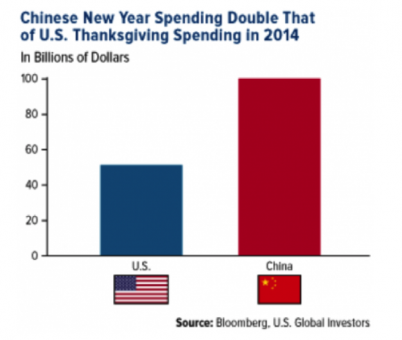 ChineseNewYearSpending