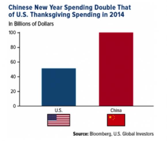 ChineseNewYearSpending