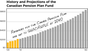 History and projections of the Canadian Pension Plan Fund