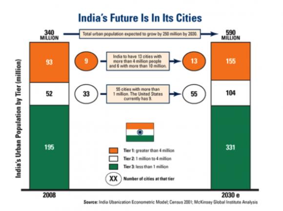 India City Chart