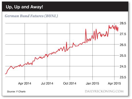 German Bund Futures