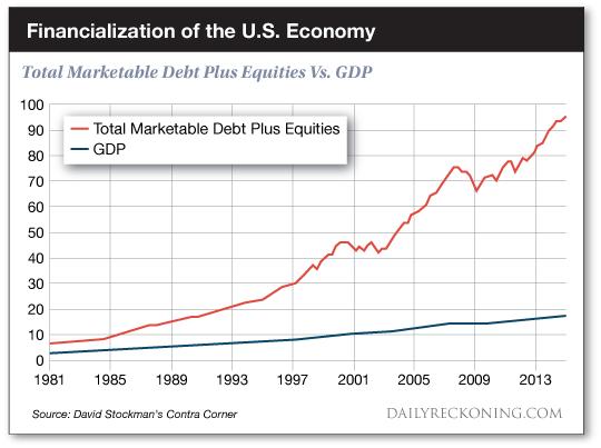 Total marketable debt + equities vs GDP
