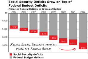 Social Security Set to Go Bankrupt Much Sooner Than Expected