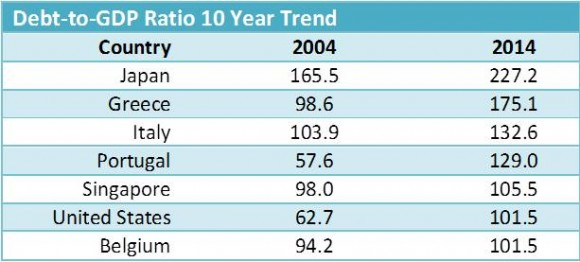 Debt-to-GDP-ratio-10-Year-Trend