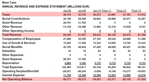 Greece-revenue-expense