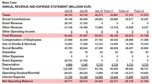Greece-revenue-expense