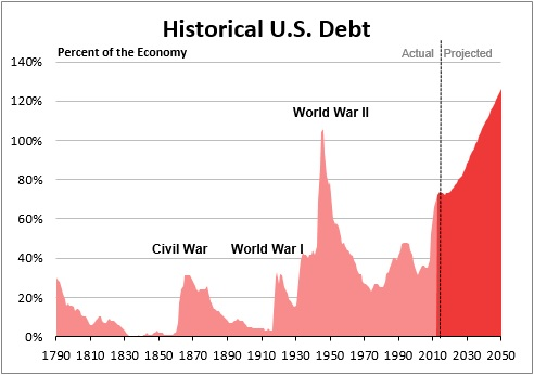 Historical US Debt