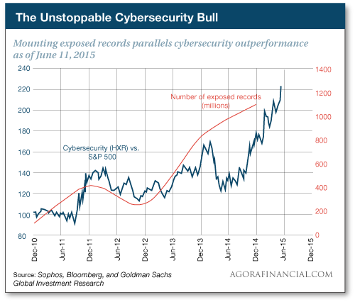 So is it any surprise that cybersecurity stocks are crushing the major