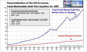 financialization3