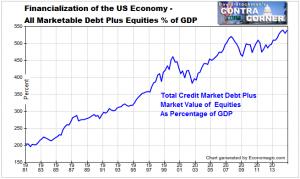 financialization4