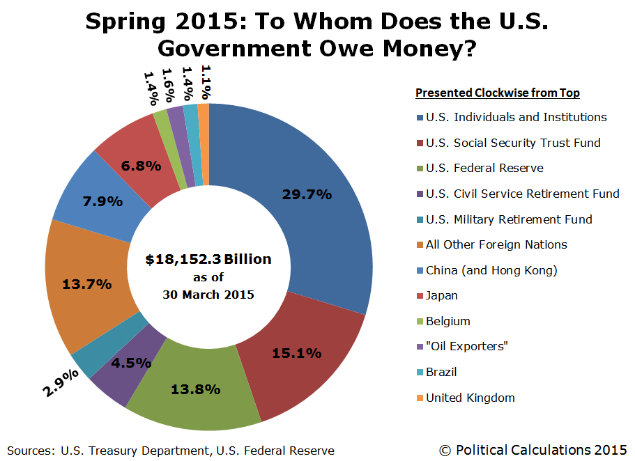 spring-2015-to-whom-does-the-US-government-owe-money