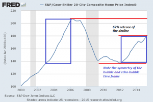 Case-Shiller20-city