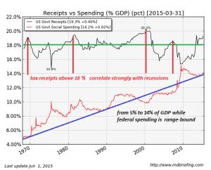 social-spending6-15