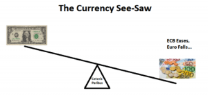 CurrencySeeSaw1