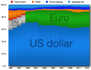 CurrencyValueChart