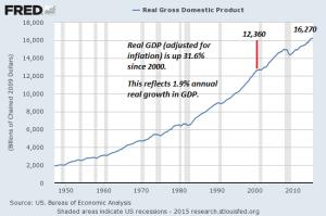 GDP-real8-15